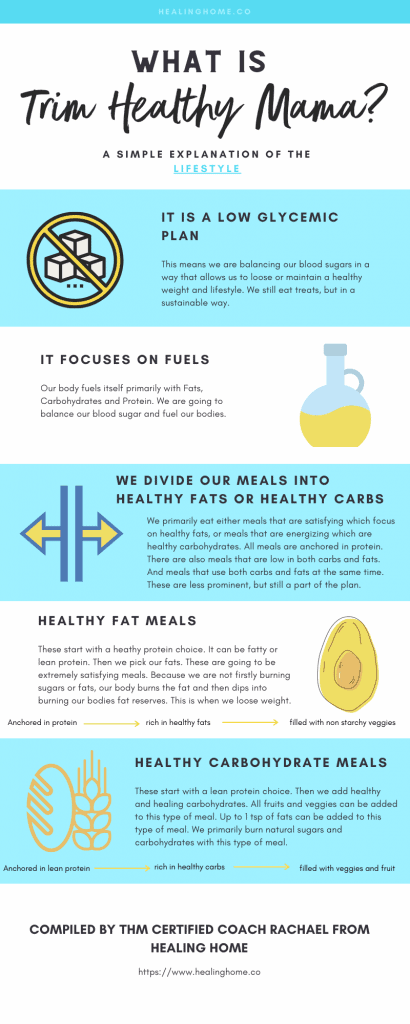 What is Trim Healthy Mama infographic